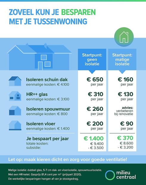 https://www.milieucentraal.nl/energie-besparen/