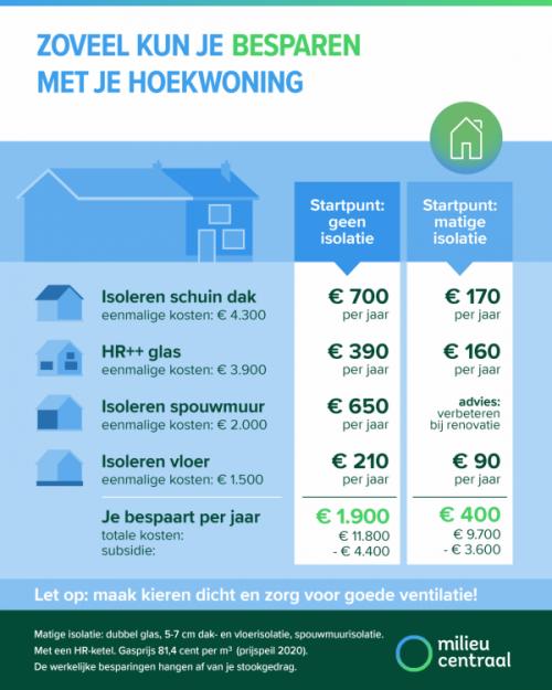 hethuisje_072020_graphic-besparen-2020-hoek